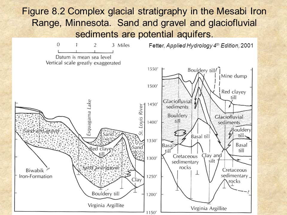Figure 8.2 Complex glacial stratigraphy in the Mesabi Iron Range, Minnesota.