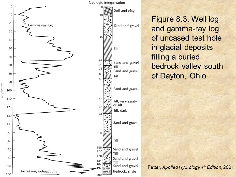 Figure 8.3. Well log and gamma-ray log of uncased test hole in glacial deposits filling a buried bedrock valley south of Dayton, Ohio. Fetter, Applied