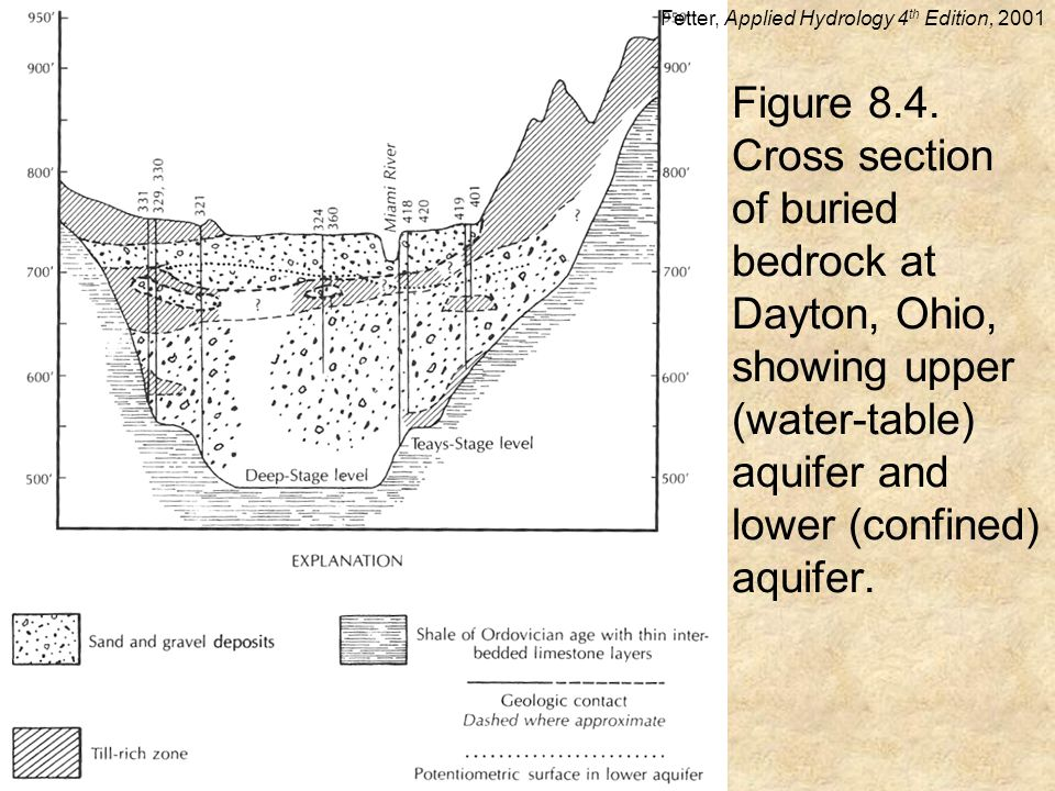 Figure 8.4. Cross section of buried bedrock at Dayton, Ohio, showing upper (water-table) aquifer and lower (confined) aquifer. Fetter, Applied Hydrolo