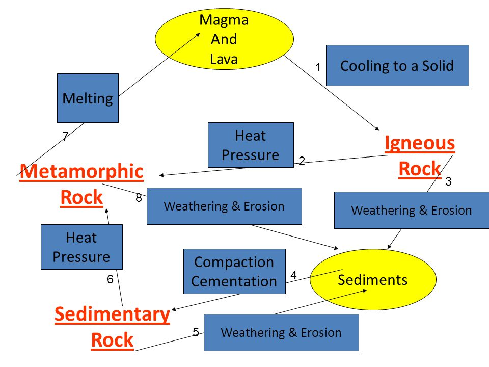 What must occur for sedimentary rock to become magma a.Weathering and erosion b.Compaction and cementation c.Melting d.Heat and pressure What must occur for igneous rocks to become sediments a.Weathering and erosion b.Compaction and cementation c.Melting d.Heat and pressure What must occur for sediments to become sedimentary rock a.Weathering and erosion b.Compaction and cementation c.Melting d.Heat and pressure Metamorphic rocks appear folded due to a.Weathering and erosion b.Compaction and cementation c.Melting d.Heat and pressure