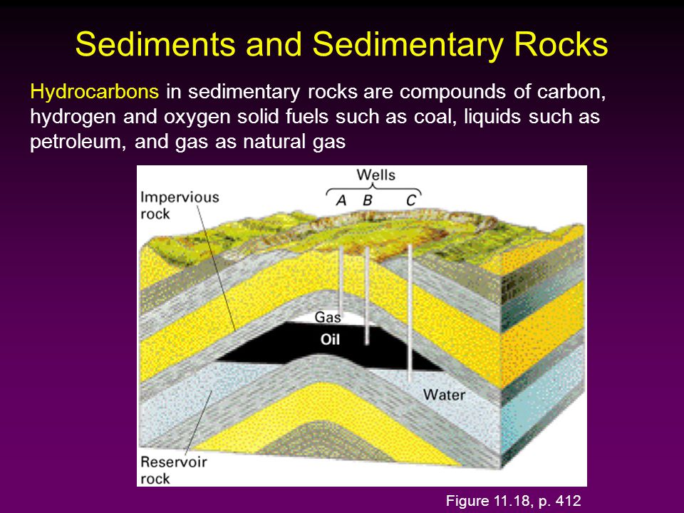 Hydrocarbons in sedimentary rocks are compounds of carbon, hydrogen and oxygen solid fuels such as coal, liquids such as petroleum, and gas as natural gas Sediments and Sedimentary Rocks Figure 11.18, p.
