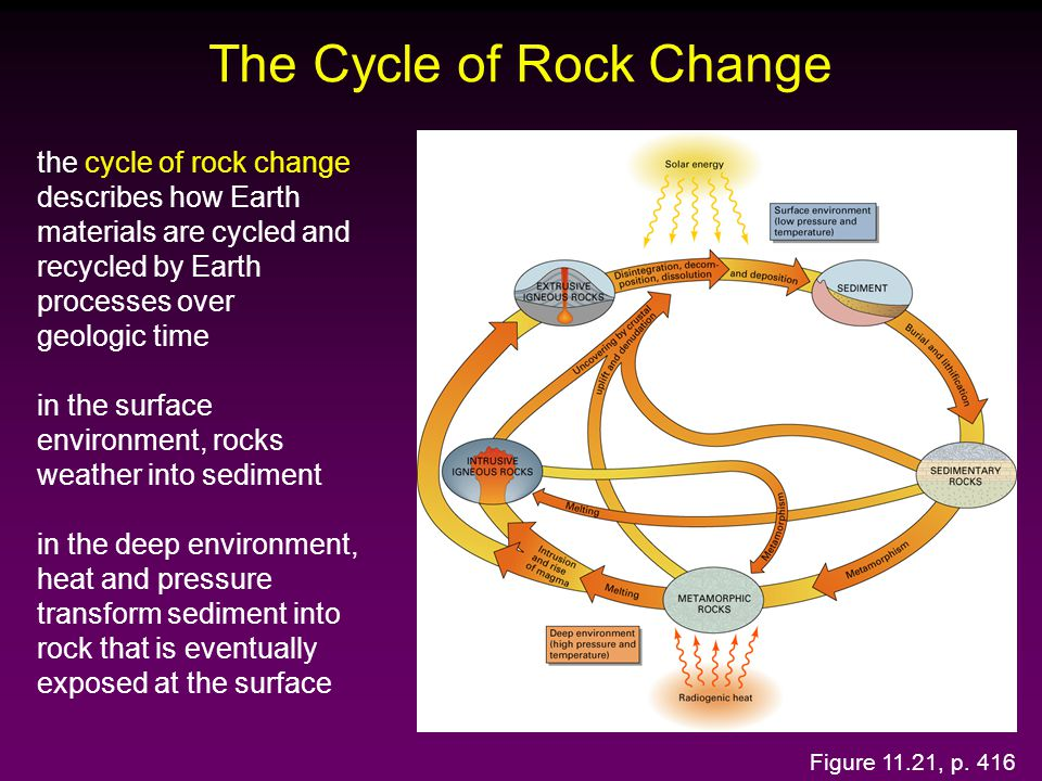 The Cycle of Rock Change Figure 11.21, p. 416 the cycle of rock change describes how Earth materials are cycled and recycled by Earth processes over g