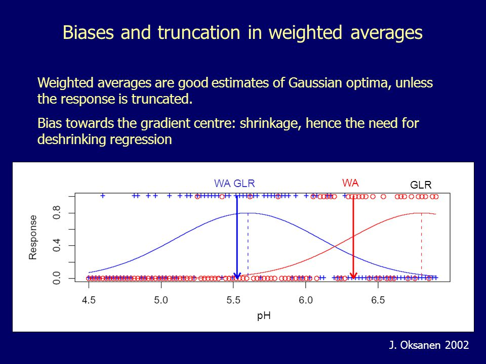 Weighted averages are good estimates of Gaussian optima, unless the response is truncated. Bias towards the gradient centre: shrinkage, hence the need