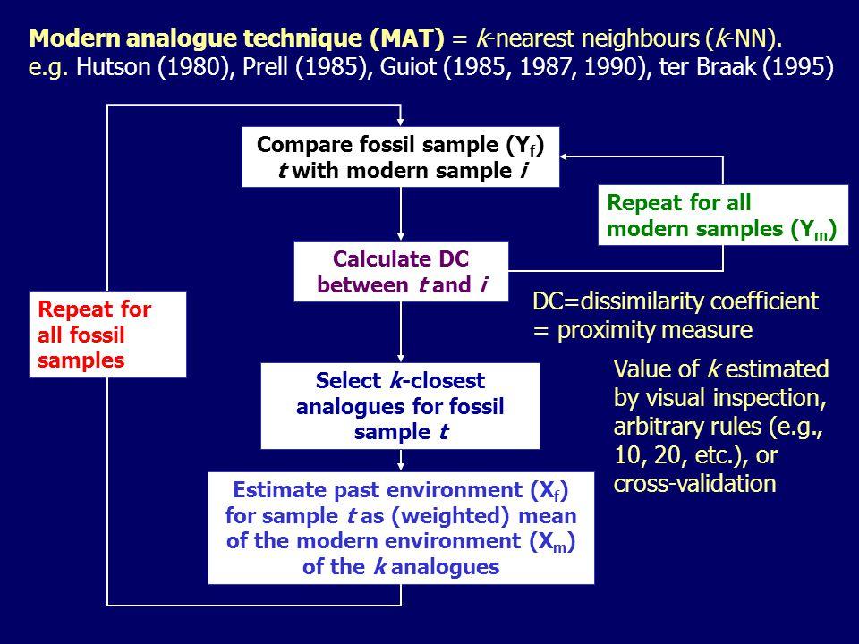 Modern analogue technique (MAT) = k-nearest neighbours (k-NN).