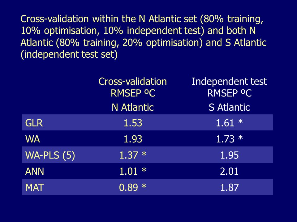 Cross-validation within the N Atlantic set (80% training, 10% optimisation, 10% independent test) and both N Atlantic (80% training, 20% optimisation) and S Atlantic (independent test set) Cross-validation RMSEP ºC N Atlantic Independent test RMSEP ºC S Atlantic GLR1.531.61 * WA1.931.73 * WA-PLS (5)1.37 *1.95 ANN1.01 *2.01 MAT0.89 *1.87