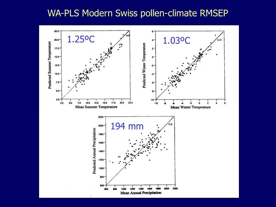 WA-PLS Modern Swiss pollen-climate RMSEP 1.25ºC 1.03ºC 194 mm