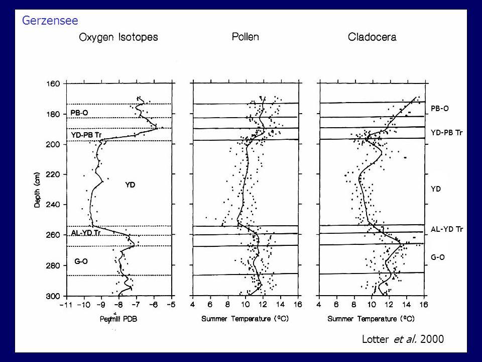 Lotter et al. 2000 PB-O YD-PB Tr YD AL-YD Tr G-O Gerzensee