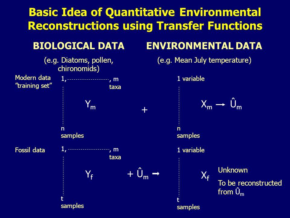 BIOLOGICAL DATA (e.g. Diatoms, pollen, chironomids) ENVIRONMENTAL DATA (e.g.