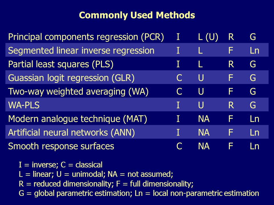 Commonly Used Methods Principal components regression (PCR)IL (U)RG Segmented linear inverse regressionILFLn Partial least squares (PLS)ILRG Guassian