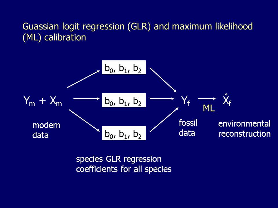 Guassian logit regression (GLR) and maximum likelihood (ML) calibration Y m + X m YfYf XfXf b 0, b 1, b 2 species GLR regression coefficients for all species modern data fossil data environmental reconstruction ML ^