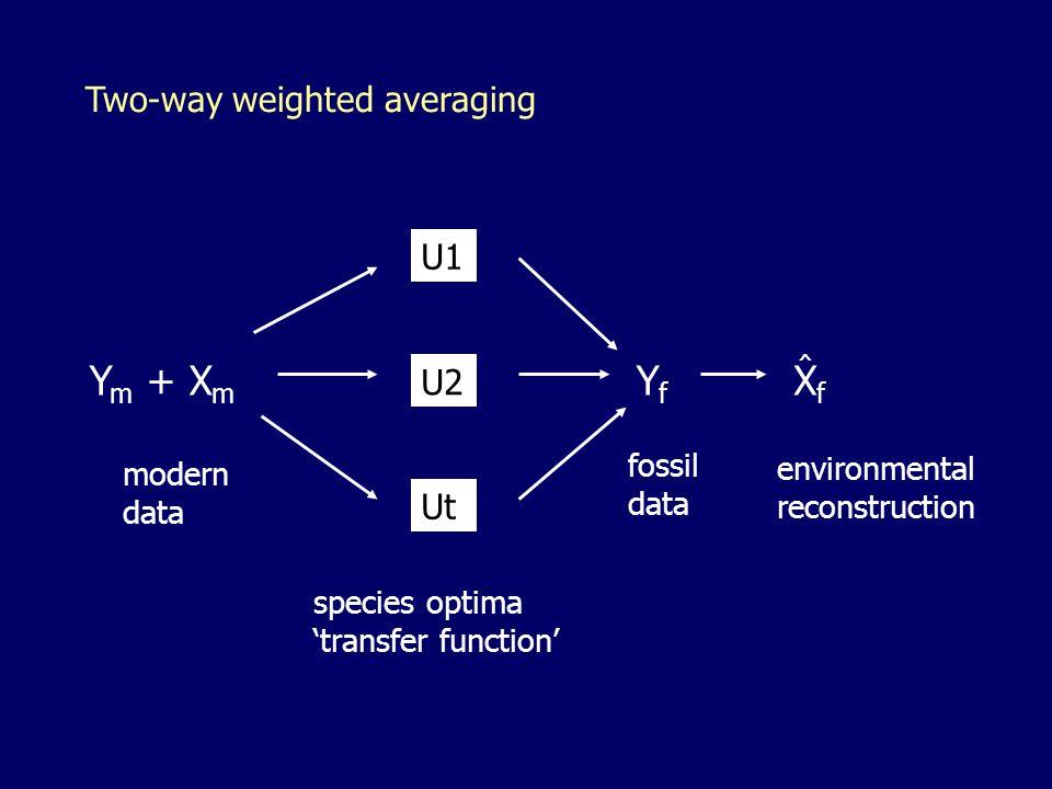 Two-way weighted averaging Y m + X m YfYf XfXf U1 U2 Ut species optima 'transfer function' modern data fossil data environmental reconstruction ^
