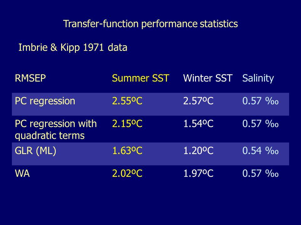 Transfer-function performance statistics Imbrie & Kipp 1971 data RMSEPSummer SSTWinter SSTSalinity PC regression2.55ºC2.57ºC0.57 ‰ PC regression with quadratic terms 2.15ºC1.54ºC0.57 ‰ GLR (ML)1.63ºC1.20ºC0.54 ‰ WA2.02ºC1.97ºC0.57 ‰