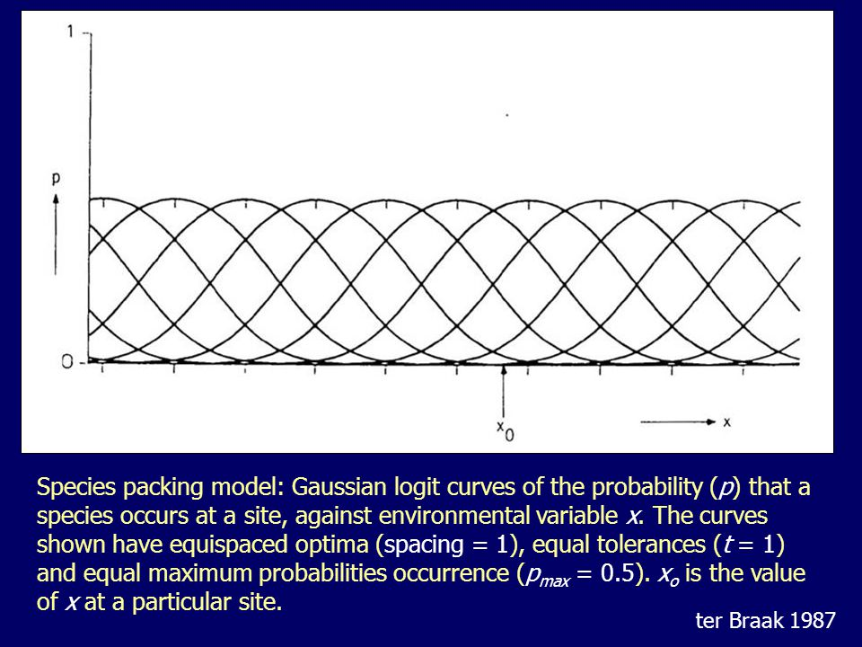 Species packing model: Gaussian logit curves of the probability (p) that a species occurs at a site, against environmental variable x. The curves show