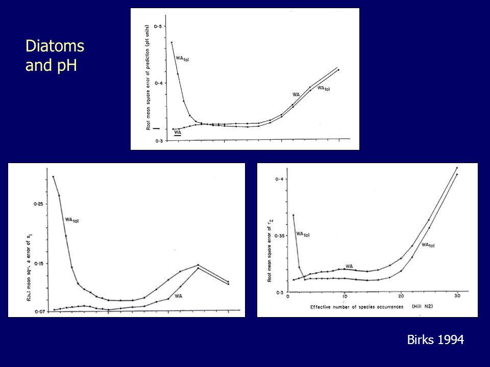 Diatoms and pH Birks 1994