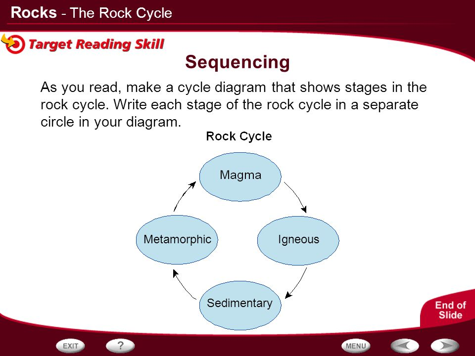 Rocks Sequencing As you read, make a cycle diagram that shows stages in the rock cycle. Write each stage of the rock cycle in a separate circle in you