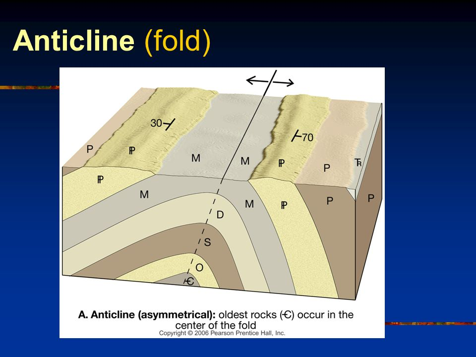 Anticline (fold)