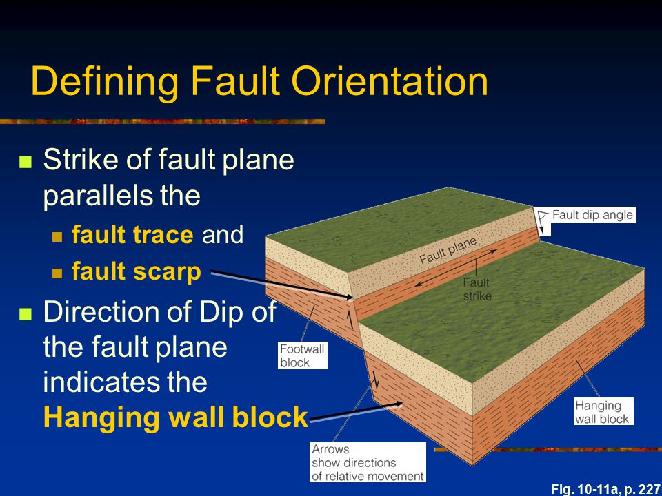 Defining Fault Orientation Strike of fault plane parallels the fault trace and fault scarp Direction of Dip of the fault plane indicates the Hanging w