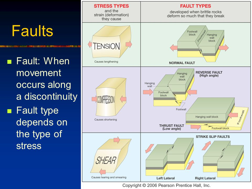 Faults Fault: When movement occurs along a discontinuity Fault type depends on the type of stress