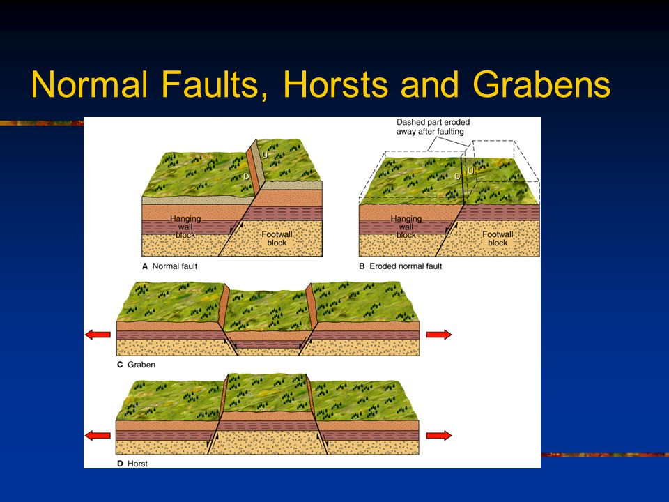 Normal Faults, Horsts and Grabens