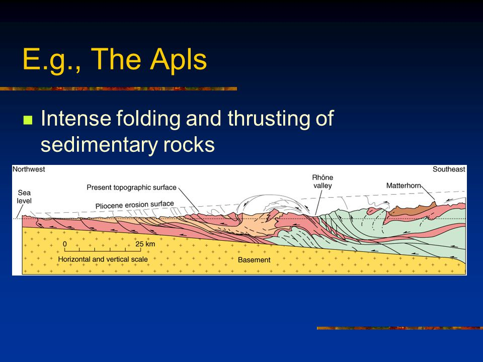 E.g., The Apls Intense folding and thrusting of sedimentary rocks