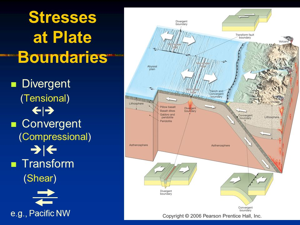 Stresses at Plate Boundaries Divergent (Tensional)  |  Convergent (Compressional)  |  Transform (Shear) e.g., Pacific NW