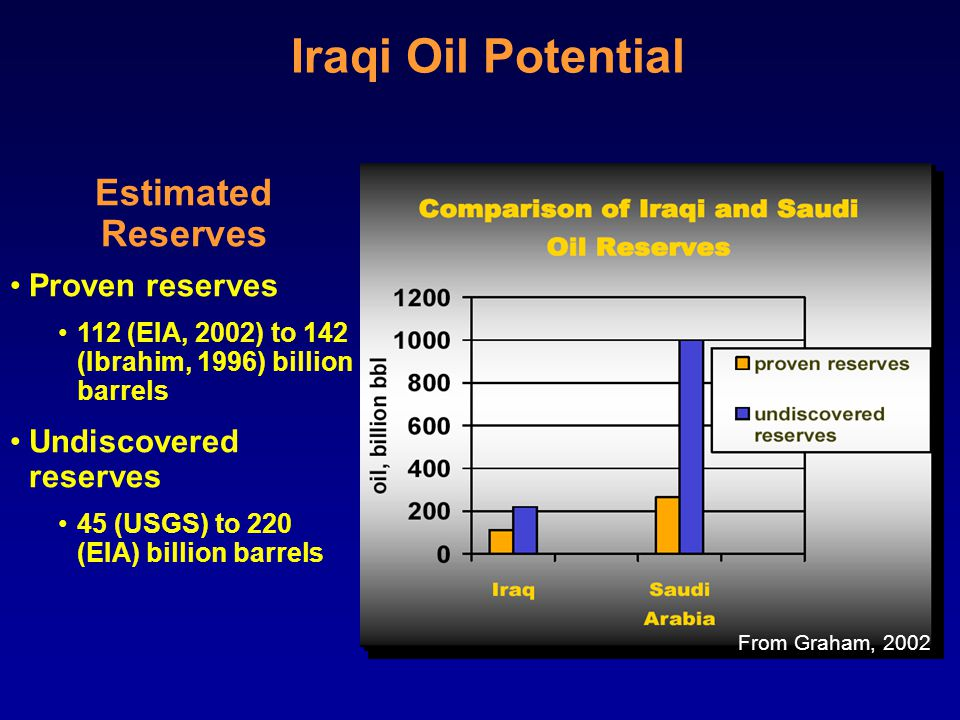 Estimated Reserves Proven reserves 112 (EIA, 2002) to 142 (Ibrahim, 1996) billion barrels Undiscovered reserves 45 (USGS) to 220 (EIA) billion barrels Iraqi Oil Potential From Graham, 2002