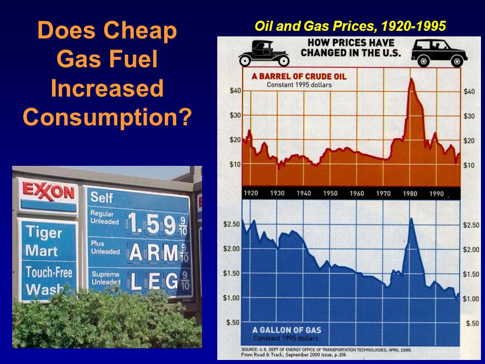 Does Cheap Gas Fuel Increased Consumption Oil and Gas Prices, 1920-1995