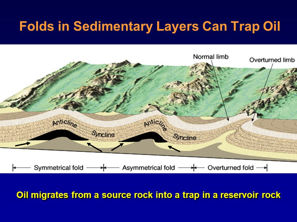 Requirements for Formation of Oil and Gas Deposits Source Rock - sedimentary strata rock rich in organic matter typically shale or limestoneSource Rock - sedimentary strata rock rich in organic matter typically shale or limestone Thermal maturation and migration - Source rock is heated to 90 to 150 o C to convert organic solids into liquid hydrocarbon (oil and natural gas)Thermal maturation and migration - Source rock is heated to 90 to 150 o C to convert organic solids into liquid hydrocarbon (oil and natural gas) Reservoir Rock - Sedimentary rock in which oil accumulates; must contain abundant pore spaces; typically sandstone or limestoneReservoir Rock - Sedimentary rock in which oil accumulates; must contain abundant pore spaces; typically sandstone or limestone Seal Rock - Impermeable sedimentary strata that blocks upward flow of oil; typically shale or evaporites (salt)Seal Rock - Impermeable sedimentary strata that blocks upward flow of oil; typically shale or evaporites (salt) Trap - Geometric arrangement of reservoir and seal rocks that cause significant amounts of oil to accumulate in one areaTrap - Geometric arrangement of reservoir and seal rocks that cause significant amounts of oil to accumulate in one area Timing - Trap must form before thermal maturation and migration occursTiming - Trap must form before thermal maturation and migration occurs