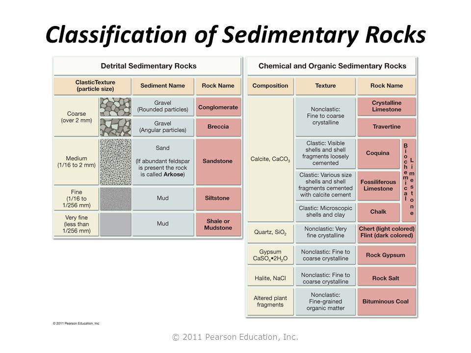 © 2011 Pearson Education, Inc. Classification of Sedimentary Rocks