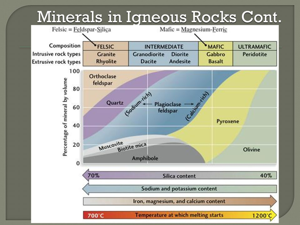 Minerals in Igneous Rocks Cont.
