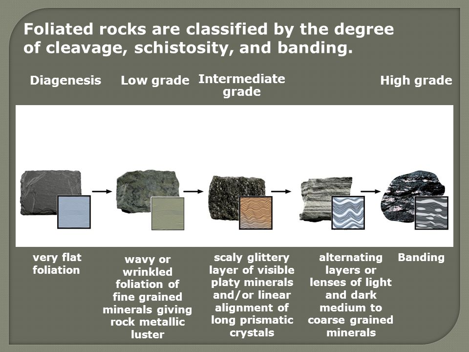 DiagenesisLow grade Intermediate grade High grade Slaty Rock Cleavage Phyllite Texture Schistosity (abundant micaceous minerals) Gneissic Banding (fewer micaceous minerals) Migmatite very flat foliation scaly glittery layer of visible platy minerals and/or linear alignment of long prismatic crystals alternating layers or lenses of light and dark medium to coarse grained minerals Banding Foliated rocks are classified by the degree of cleavage, schistosity, and banding.