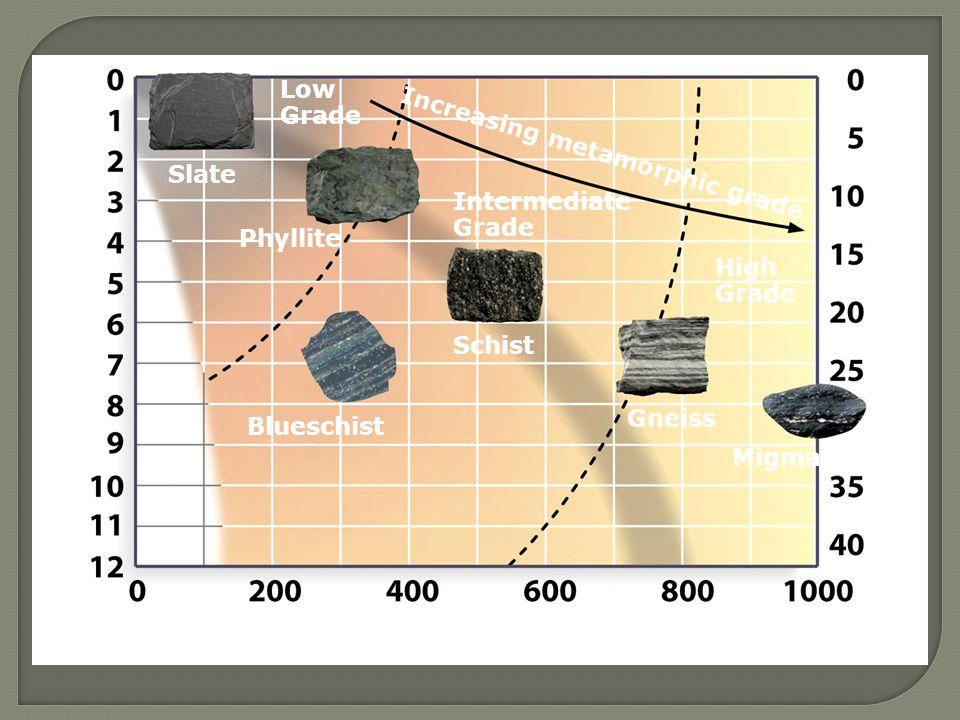 Pressure (kilobars) Temperature (°C) Depth (km) Low Grade Intermediate Grade High Grade Increasing metamorphic grade Slate Phyllite Schist Blueschist Gneiss Migmatite