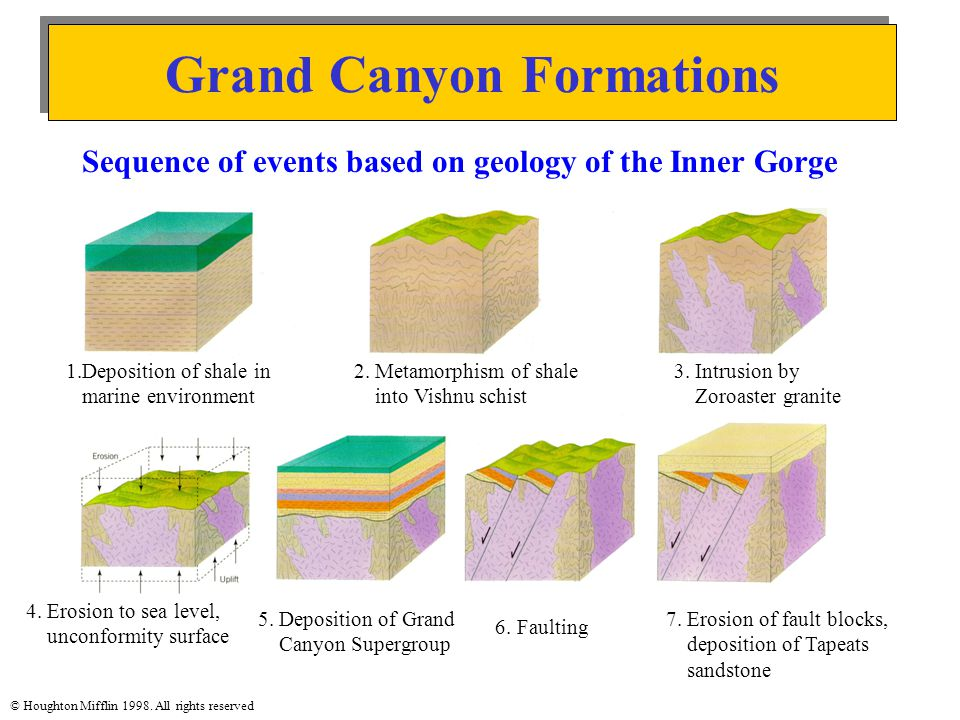 Grand Canyon Formations © Houghton Mifflin 1998. All rights reserved Sequence of events based on geology of the Inner Gorge 1.Deposition of shale in m
