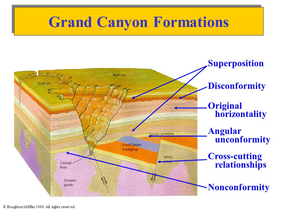 Superposition Disconformity Original horizontality Angular unconformity Cross-cutting relationships Nonconformity Grand Canyon Formations © Houghton M
