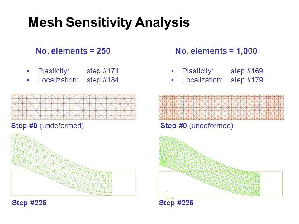 Mesh Sensitivity Analysis No. elements = 250No.
