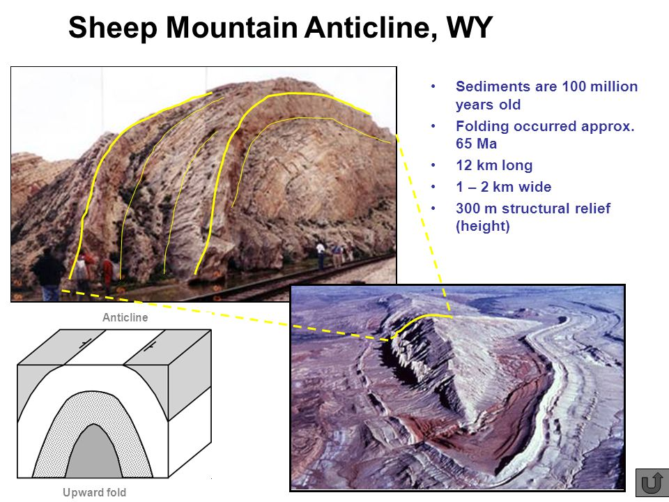Sheep Mountain Anticline, WY Sediments are 100 million years old Folding occurred approx.