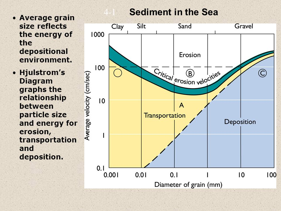 Average grain size reflects the energy of the depositional environment.