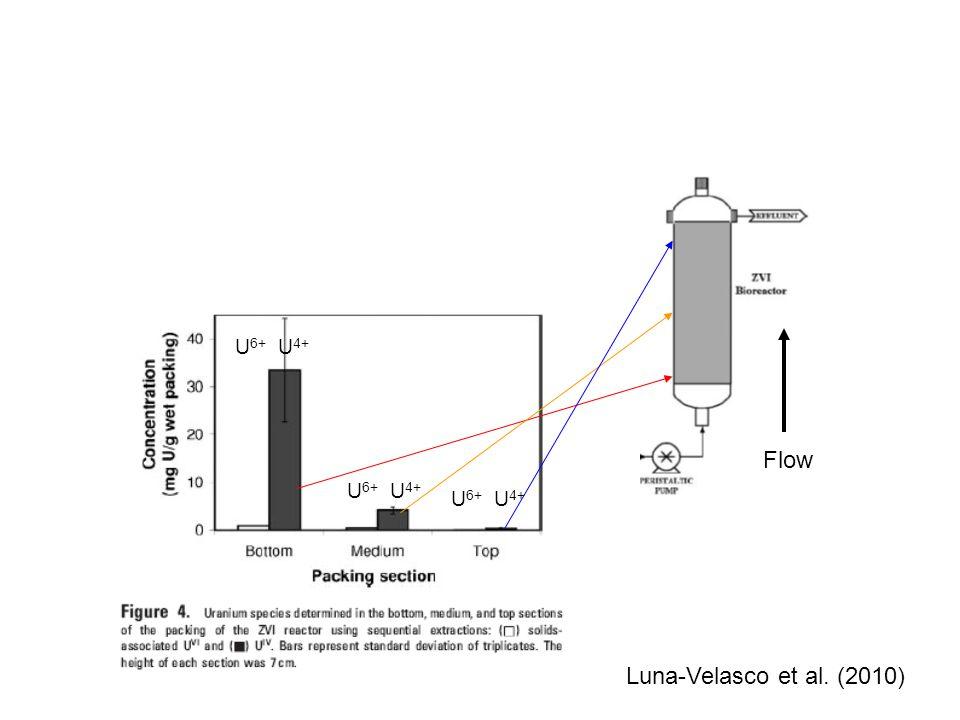 Flow U 6+ U 4+ Luna-Velasco et al. (2010)