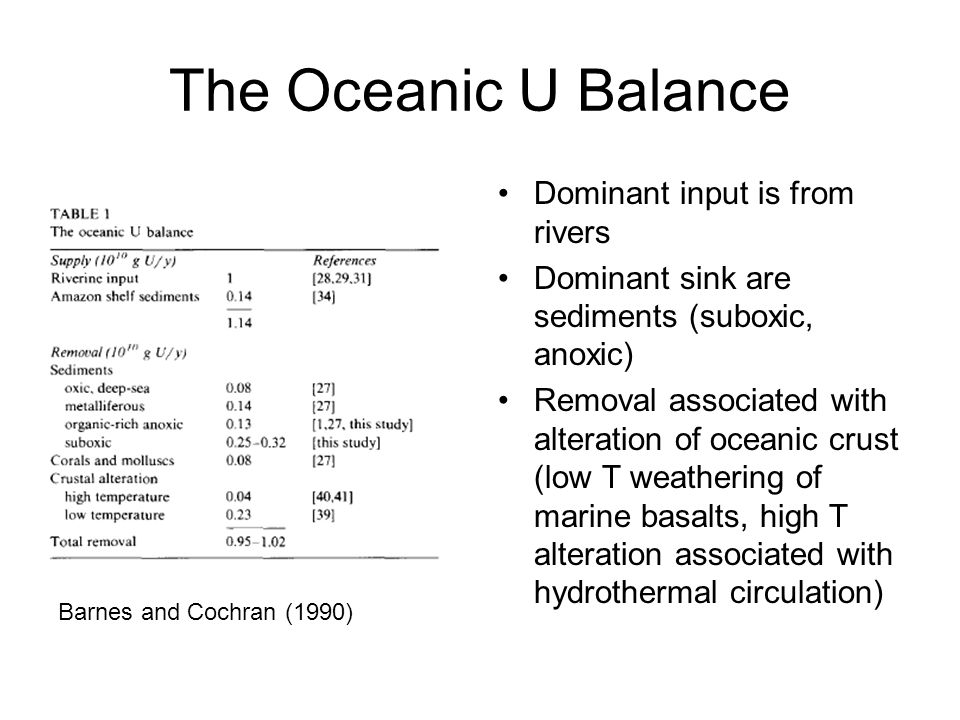 The Oceanic U Balance Dominant input is from rivers Dominant sink are sediments (suboxic, anoxic) Removal associated with alteration of oceanic crust (low T weathering of marine basalts, high T alteration associated with hydrothermal circulation) Barnes and Cochran (1990)