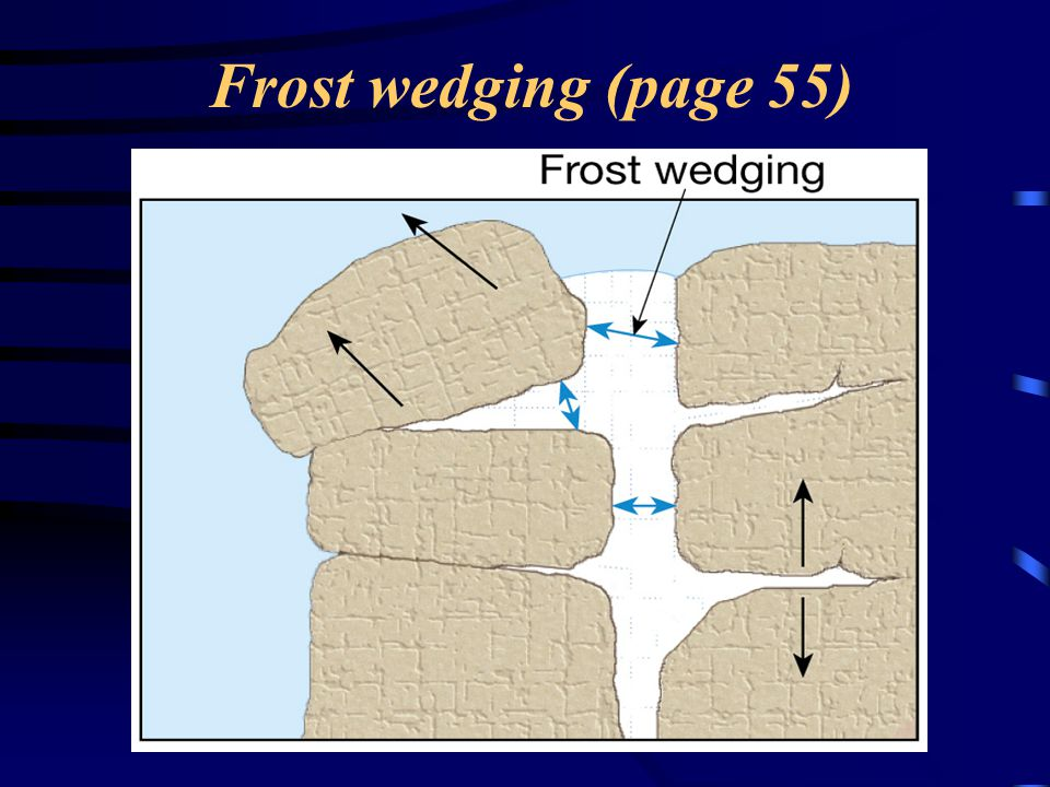 Frost wedging (page 55)