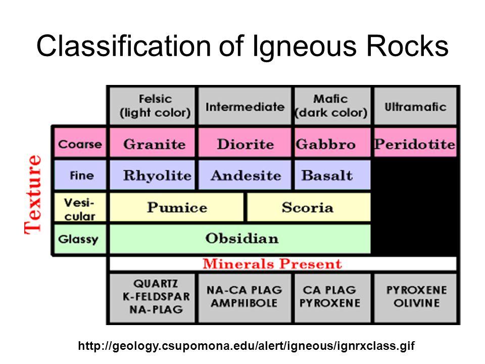 Classification of Igneous Rocks http://geology.csupomona.edu/alert/igneous/ignrxclass.gif