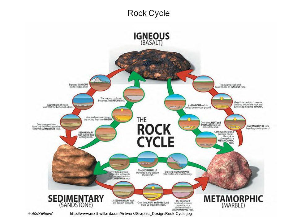 Rock Cycle http://www.matt-willard.com/Artwork/Graphic_Design/Rock-Cycle.jpg