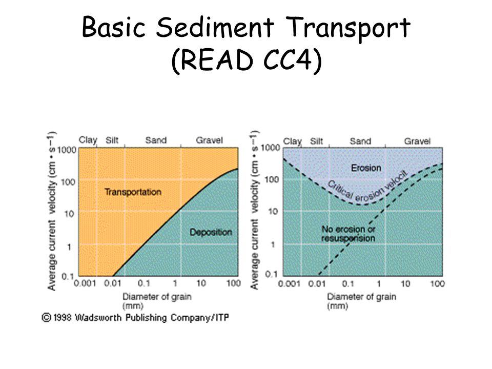 Basic Sediment Transport (READ CC4)