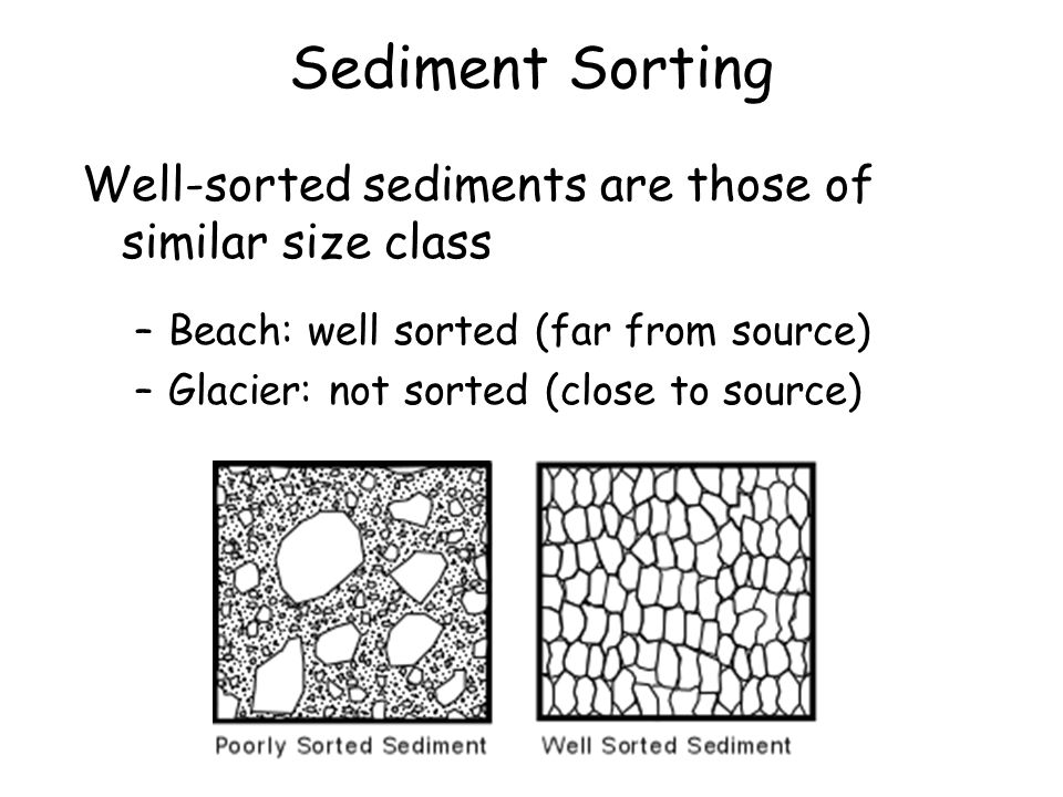 Sediment Sorting Well-sorted sediments are those of similar size class –Beach: well sorted (far from source) –Glacier: not sorted (close to source)