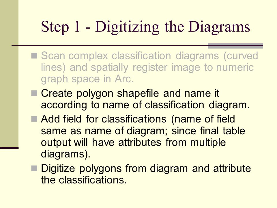 Step 1 - Digitizing the Diagrams Scan complex classification diagrams (curved lines) and spatially register image to numeric graph space in Arc. Creat
