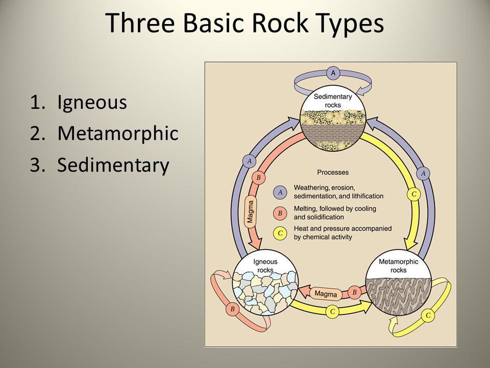 Three Basic Rock Types 1.Igneous 2.Metamorphic 3.Sedimentary