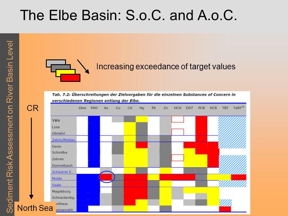 Sediment Risk Assessment on River Basin Level The Elbe Basin: S.o.C.