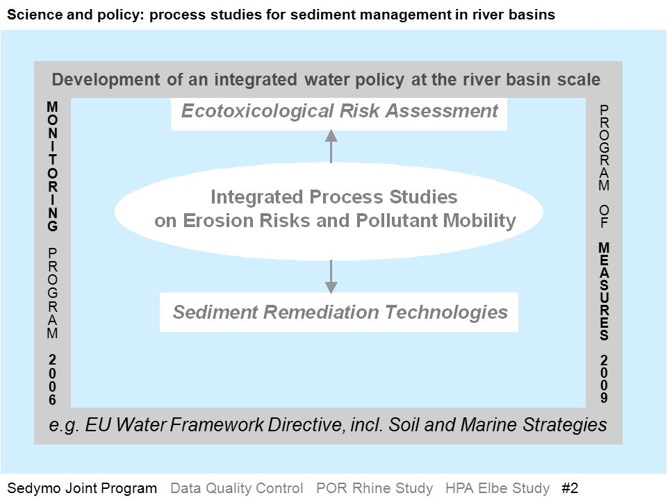 Sediment Risk Assessment on River Basin Level MONITORINGPROGRAM2006MONITORINGPROGRAM2006 PROGRAMOFMEASURES2009PROGRAMOFMEASURES2009 Science and policy: process studies for sediment management in river basins Sedymo Joint Program Data Quality Control POR Rhine Study HPA Elbe Study #2 Development of an integrated water policy at the river basin scale e.g.