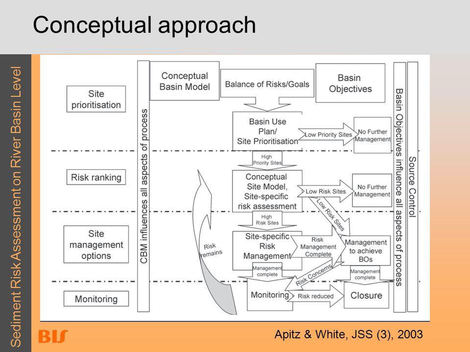 Sediment Risk Assessment on River Basin Level Conceptual approach Apitz & White, JSS (3), 2003