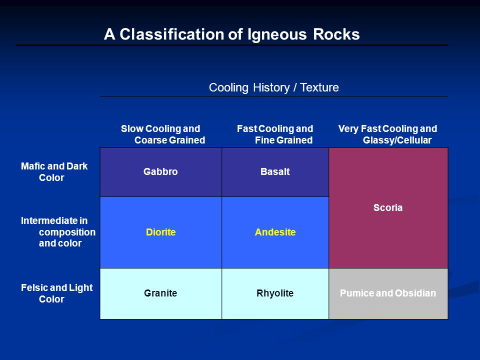 A Classification of Igneous Rocks Cooling History / Texture Slow Cooling and Coarse Grained Fast Cooling and Fine Grained Very Fast Cooling and Glassy